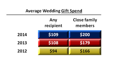 Average Wedding Gift Spend