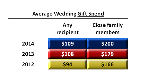 Average Wedding Gift Spend