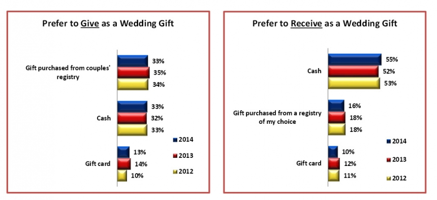 Preference to give and receive wedding gift