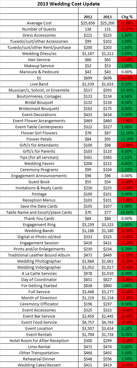 How much do weddings cost in 2013 2014 a comparison of wedding the wedding report 2013 wedding statistics junglespirit Gallery