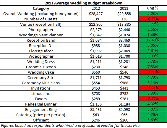 How much do weddings cost in 2013 2014 a comparison of for Average wedding dress budget