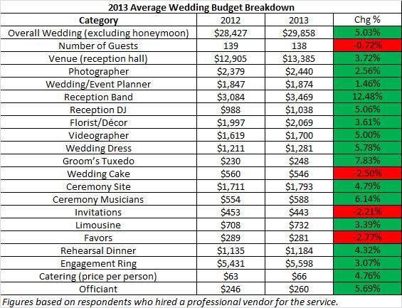 TheKnot 2013 Wedding Statistics