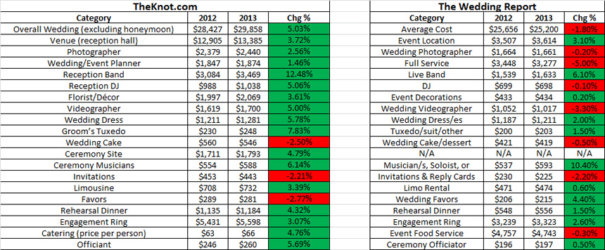 How much do weddings cost in 2013 2014 a comparison of wedding theknot vs the wedding report 2013 statistics junglespirit Choice Image