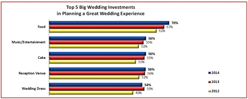 top 5 wedding investments